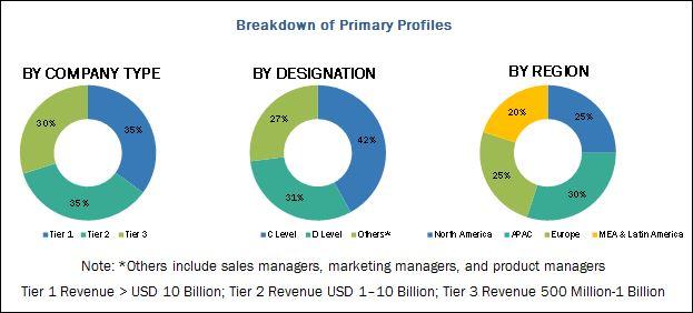 BYOD & Enterprise Mobility Market