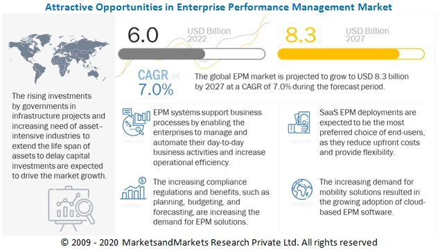 Enterprise Performance Management Market