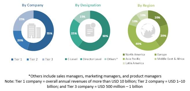 Enterprise Video Market