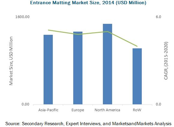 Entrance Matting Market