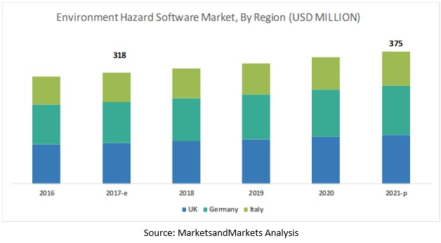 Environmental Hazard Monitoring Software Market