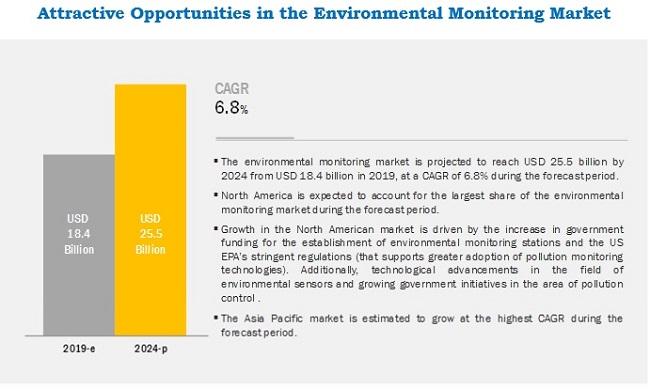 Environmental Monitoring Market Global Forecast - 2024
