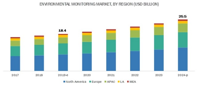 Environmental Monitoring Market