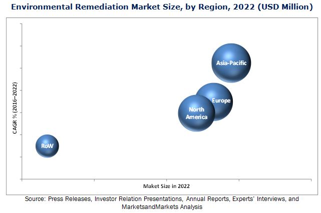 Environmental Remediation Market