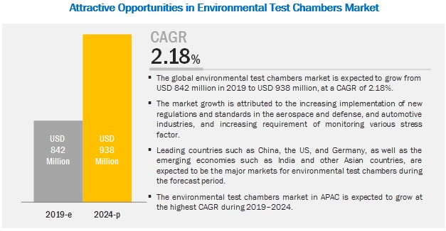 Environmental Test Chambers Market