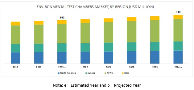 Environmental Test Chambers Market