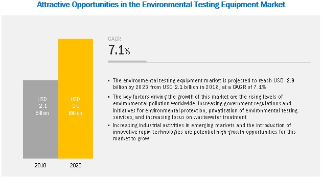 Environmental Testing Equipment Market