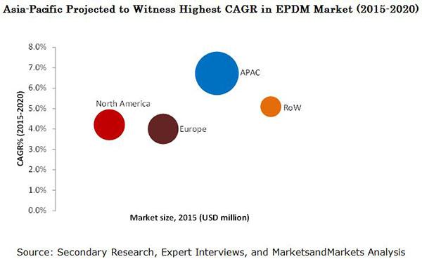 EPDM (Ethylene Propylene Diene Monomer) Market