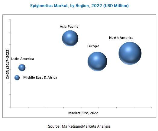 Epigenetics Technologies Market, by Region, 2022 (USD Million)