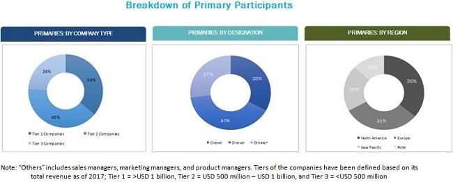 Epigenetics Technologies Market - Breakdown of Primary Participants