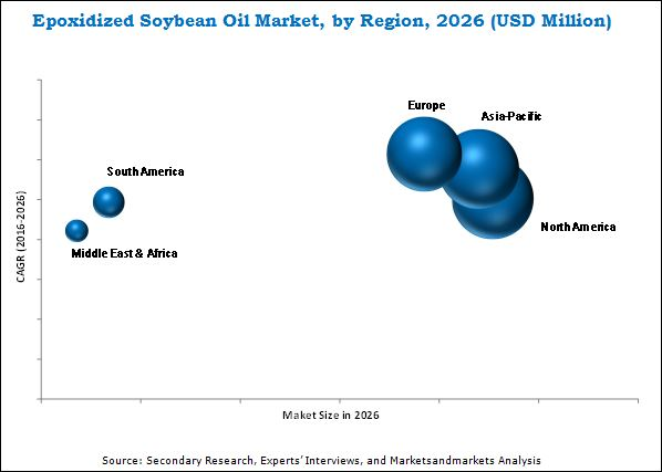 Epoxidized Soybean Oil Market