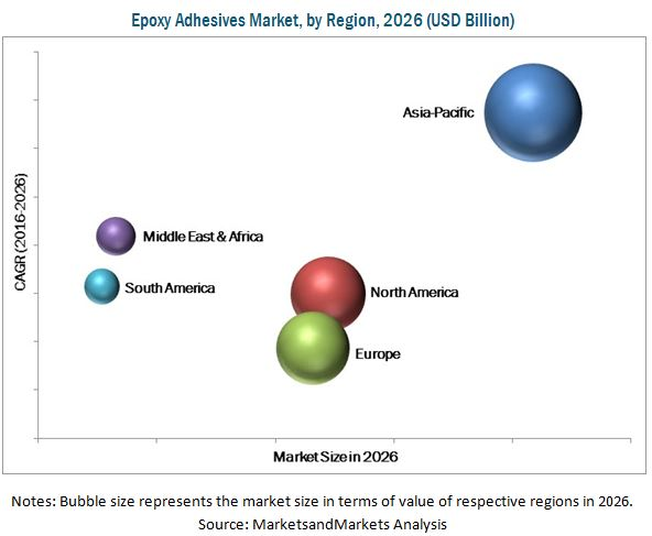 Epoxy Adhesives Market