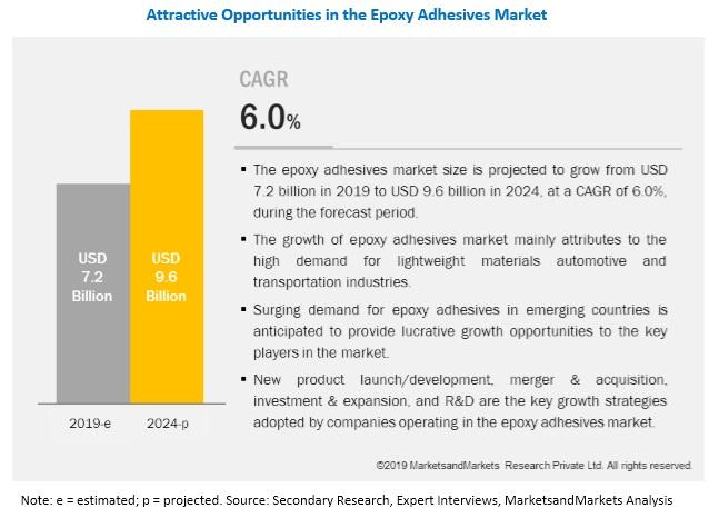 Epoxy Adhesives Market