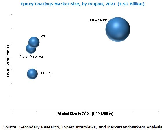Epoxy Coatings Market