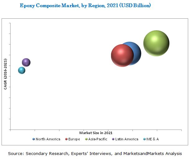 Epoxy Composite Market