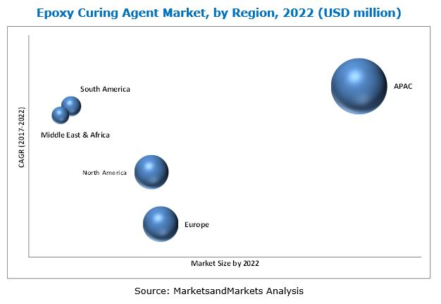 Epoxy Curing Agents Market
