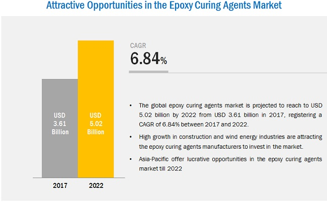 Epoxy Curing Agents Market : Global Forecast to 2022 by Type