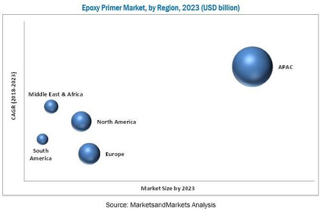 Epoxy Primer Market