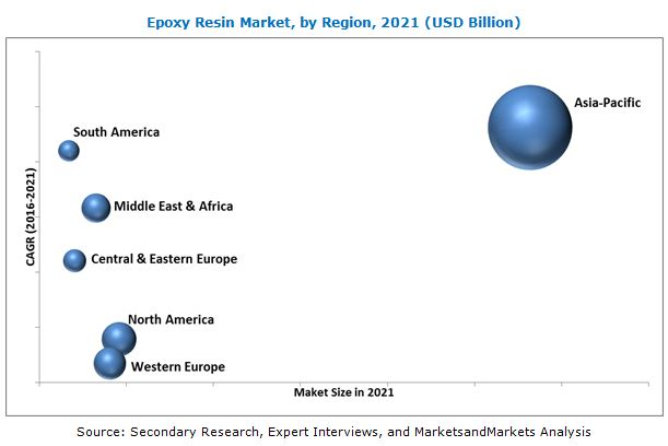 Epoxy Resin Market