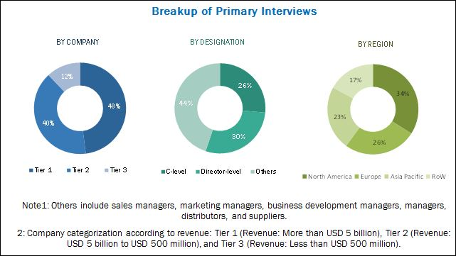 Breakdown of primary participants : Esoteric Testing Market