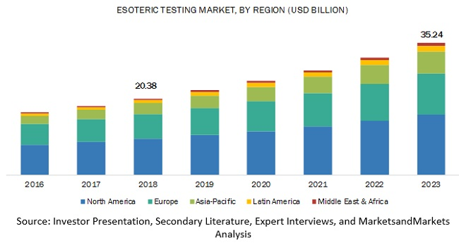 Esoteric Testing Market By Region, 2023