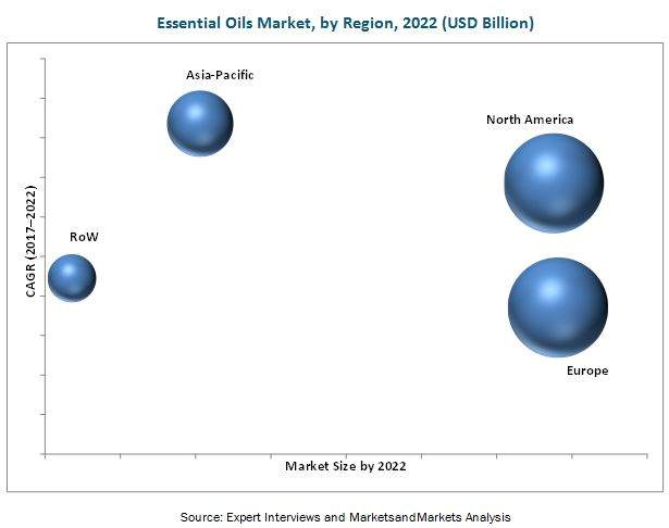 Essential Oils Market by Region