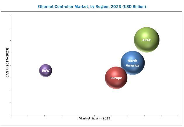 Ethernet Controller Market