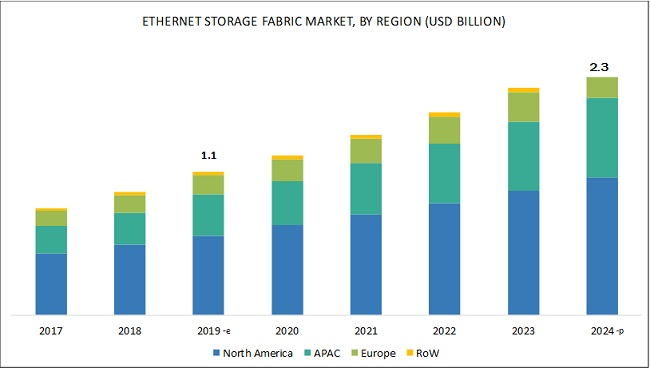 Ethernet Storage Fabric Market