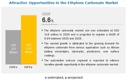 Ethylene Carbonate Market