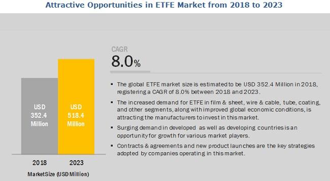 ETFE Market