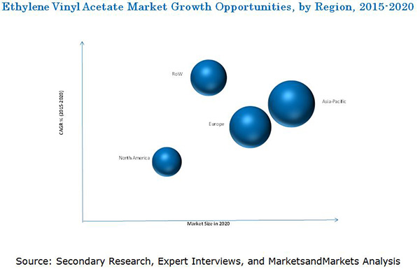 Ethylene Vinyl Acetate Market By Type Amp Region Global