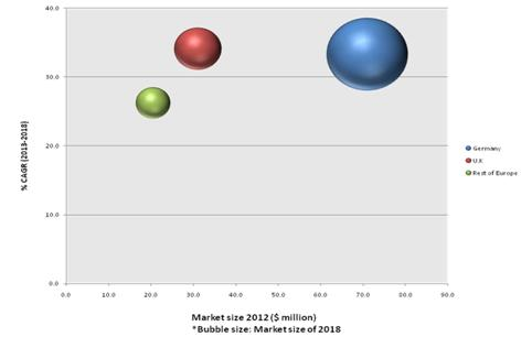 Europe Fuel Cell Technology Market