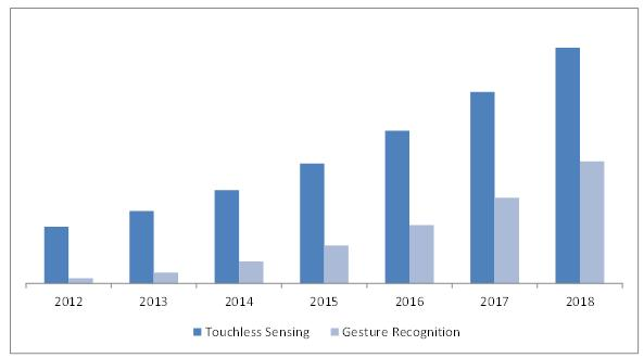 Europe Gesture Recognition & Touchless Sensing Market