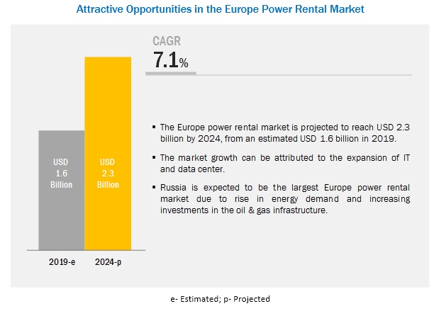 Europe Power Rental Market