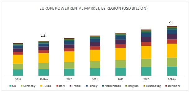 Europe Power Rental Market Region