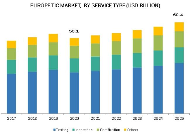 Europe's TIC Market