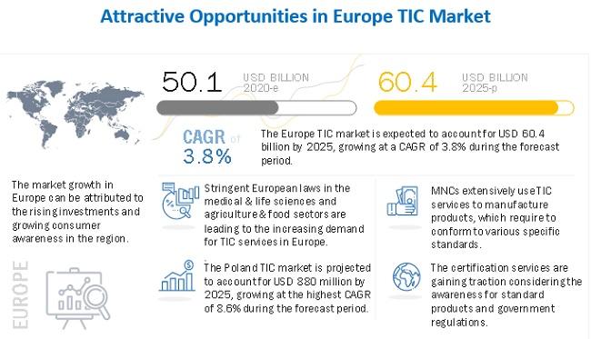 Europe TIC Market