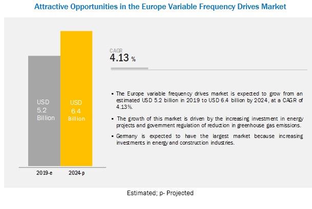 Europe VFDs Market