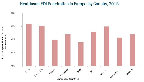 European Healthcare EDI Market