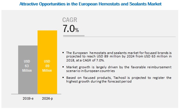 European Hemostats and Sealants Market