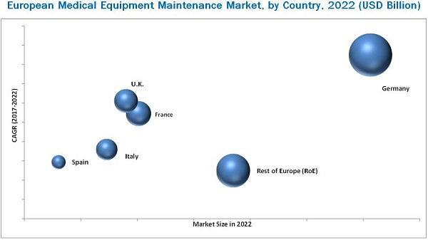 European Medical Equipment Maintenance Market