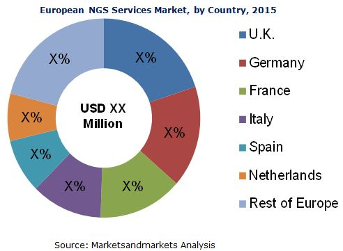 European NGS Services Market