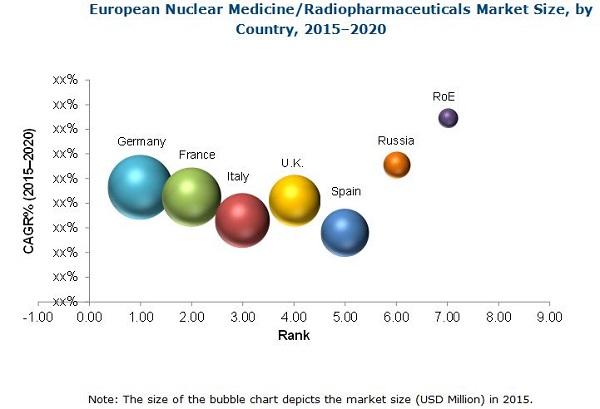 European Nuclear Medicine/Radiopharmaceuticals Market