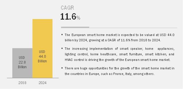 European Smart Homes Market