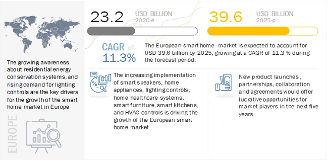 European Smart Homes Market