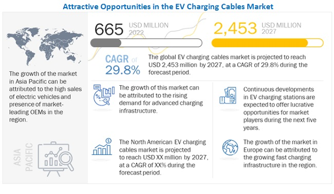 EV Charging Cables Market