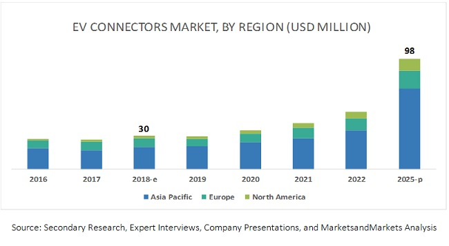 EV Connectors Market