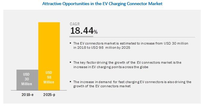 EV Connectors Market