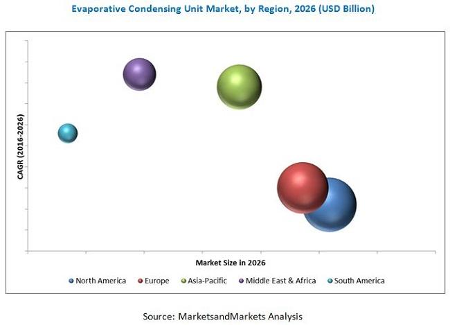 Evaporative Condensing Unit Market
