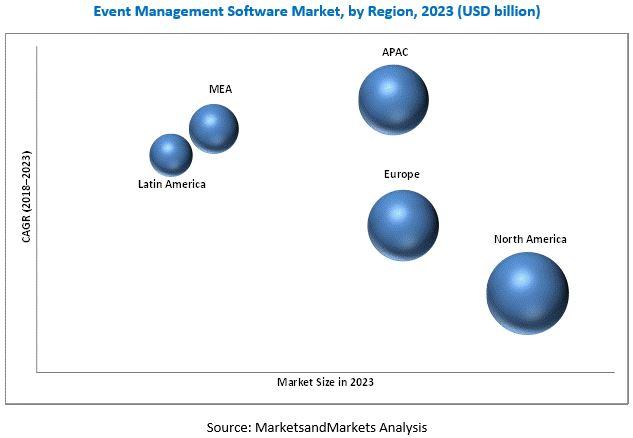 Event Management Software Market